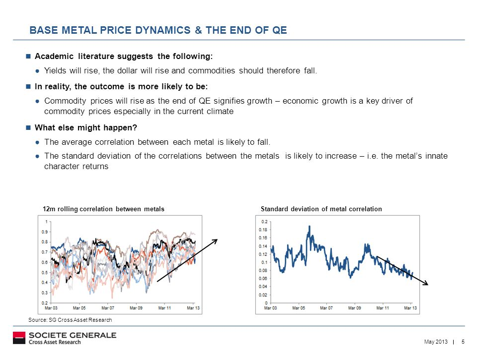 5May 2013 BASE METAL PRICE DYNAMICS & THE END OF QE Academic literature suggests the following: ●Yields will rise, the dollar will rise and commodities should therefore fall.