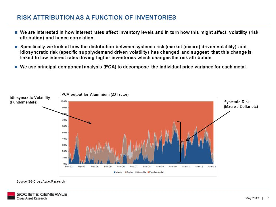 7May 2013 RISK ATTRIBUTION AS A FUNCTION OF INVENTORIES We are interested in how interest rates affect inventory levels and in turn how this might affect volatility (risk attribution) and hence correlation.