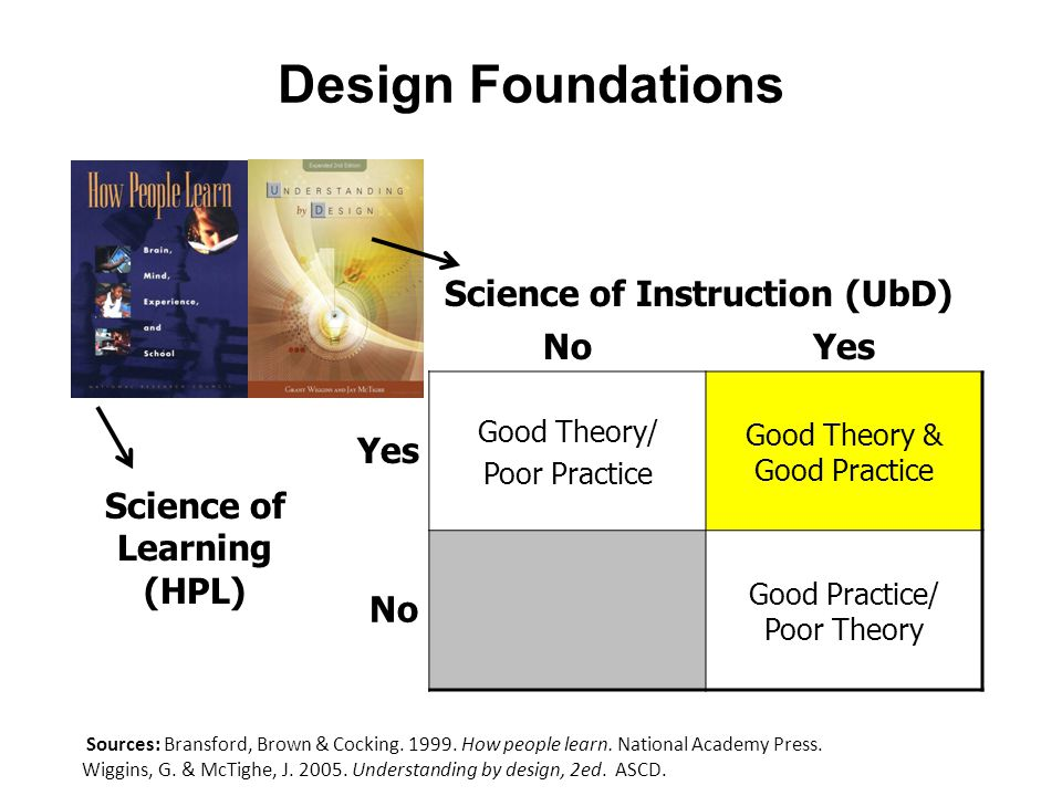 NoYes Good Theory/ Poor Practice Good Theory & Good Practice No Good Practice/ Poor Theory Sources: Bransford, Brown & Cocking.