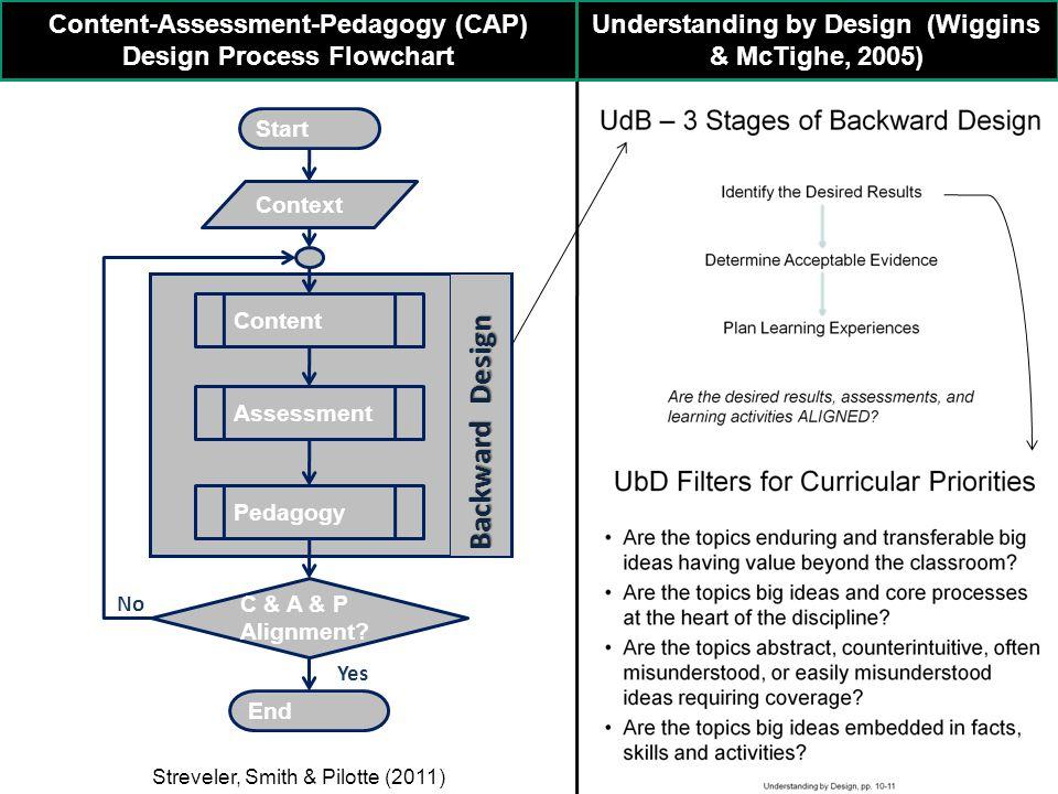 Backward Design Context Content Assessment Pedagogy C & A & P Alignment.