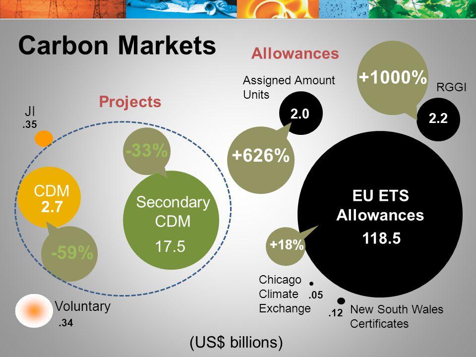 Chicago Climate Exchange New South Wales Certificates.12 Carbon Markets CDM 2.7 EU ETS Allowances 118.5 Voluntary.34 Secondary CDM 17.5 JI.35.05 -59% +18% Assigned Amount Units 2.0 RGGI 2.2 -33% +1000% +626% (US$ billions) Projects Allowances