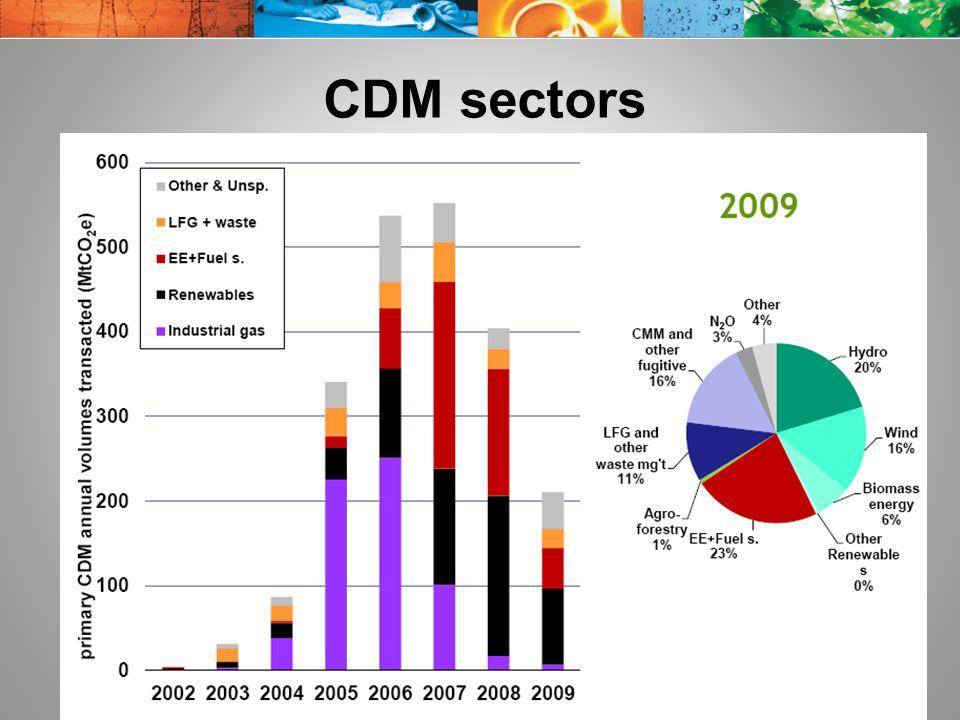 CDM sectors