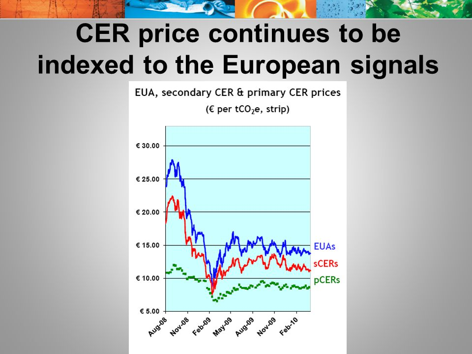 CER price continues to be indexed to the European signals