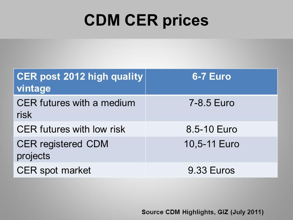 CER post 2012 high quality vintage 6-7 Euro CER futures with a medium risk 7-8.5 Euro CER futures with low risk8.5-10 Euro CER registered CDM projects 10,5-11 Euro CER spot market9.33 Euros CDM CER prices Source CDM Highlights, GIZ (July 2011)