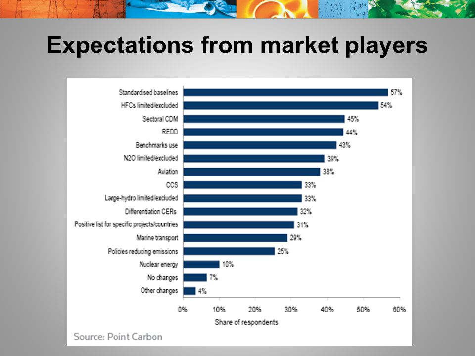 Expectations from market players
