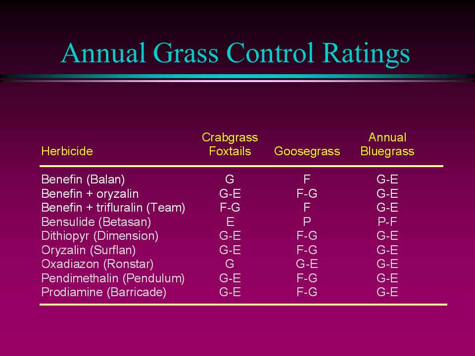 Annual Grass Control Ratings