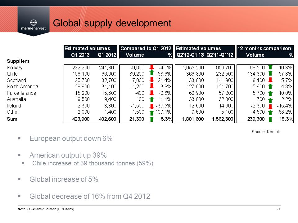 Global supply development 21  European output down 6%  American output up 39%  Chile increase of 39 thousand tonnes (59%)  Global increase of 5%  Global decrease of 16% from Q4 2012 Note: (1) Atlantic Salmon (HOG tons) Source: Kontali