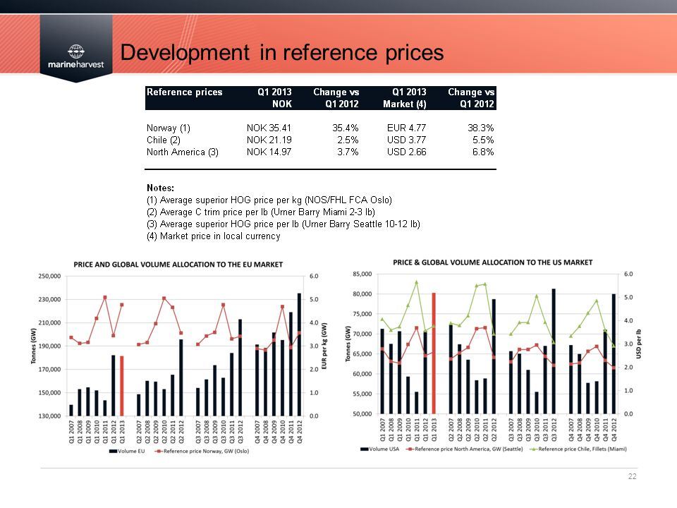 Development in reference prices 22