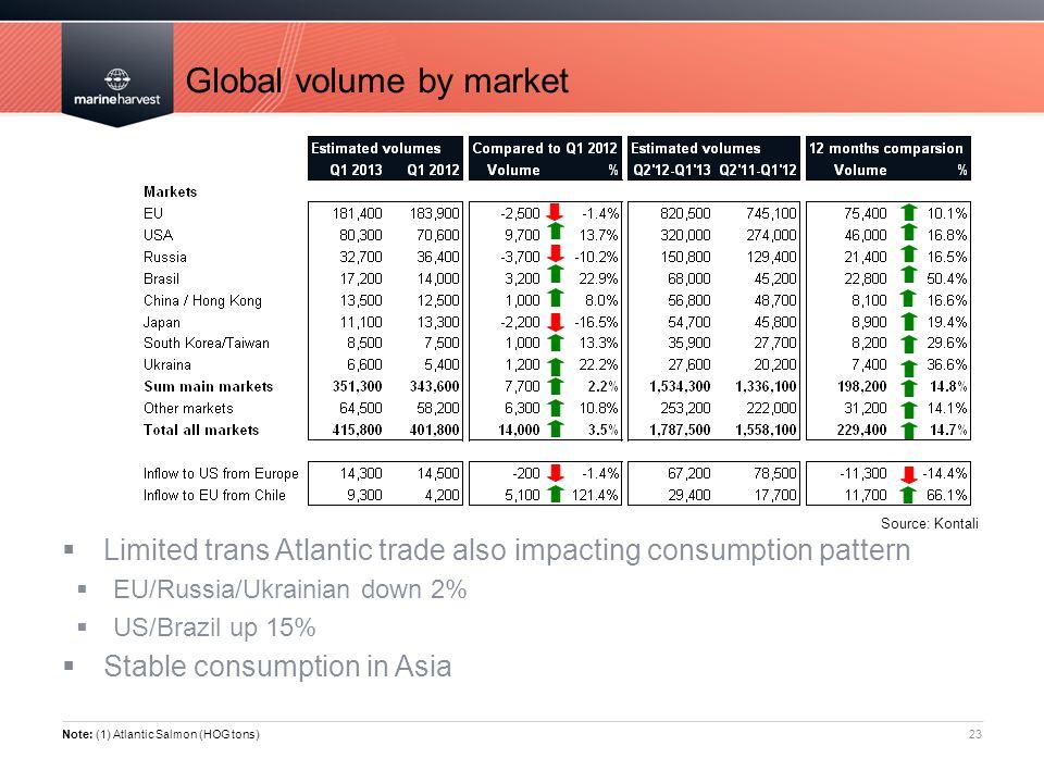 Global volume by market 23 Note: (1) Atlantic Salmon (HOG tons)  Limited trans Atlantic trade also impacting consumption pattern  EU/Russia/Ukrainia