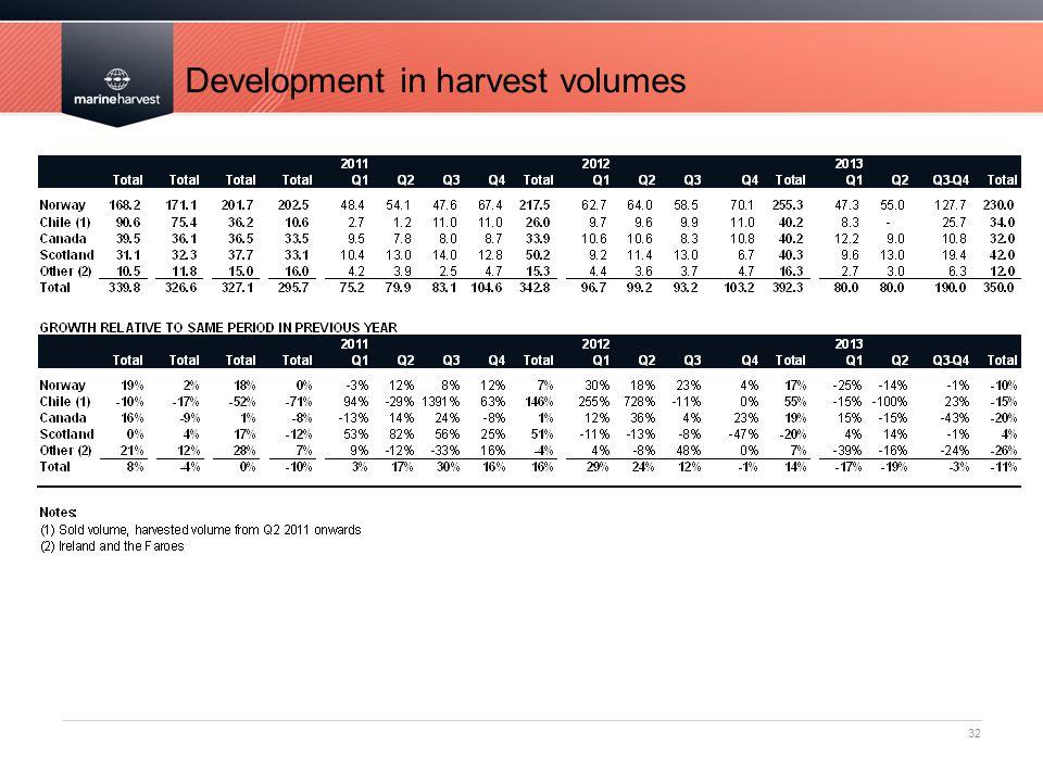Development in harvest volumes 32