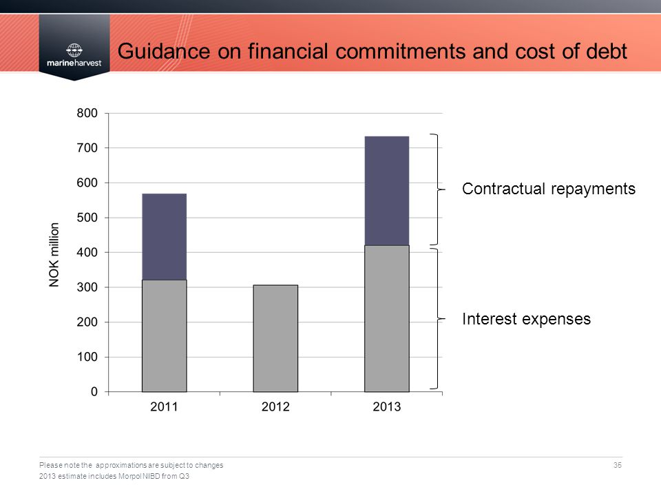 Guidance on financial commitments and cost of debt 35 Please note the approximations are subject to changes 2013 estimate includes Morpol NIBD from Q3 Interest expenses Contractual repayments