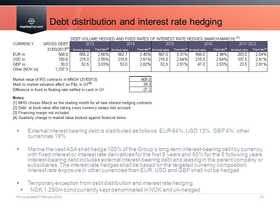 Debt distribution and interest rate hedging 39  External interest bearing debt is distributed as follows: EUR 64%, USD 13%, GBP 4%, other currencies 19%  Marine Harvest ASA shall hedge 100% of the Group's long-term interest-bearing debt by currency with fixed interest or interest rate derivatives for the first 5 years and 50% for the 5 following years.