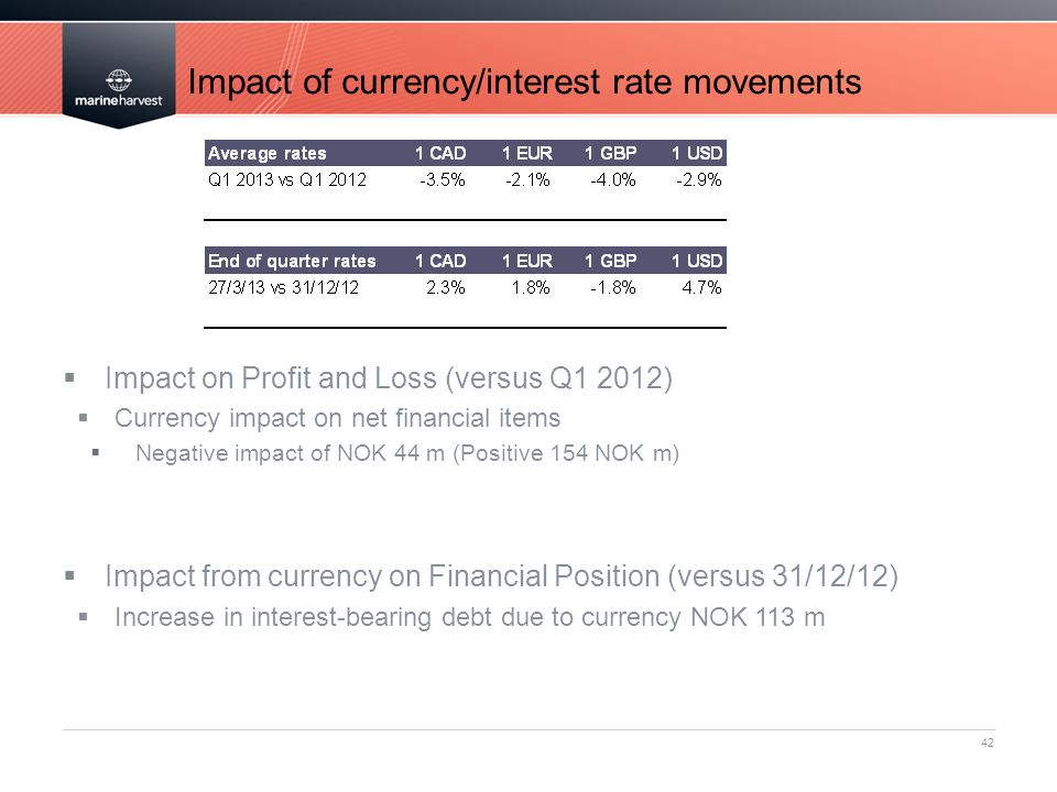Impact of currency/interest rate movements 42  Impact on Profit and Loss (versus Q1 2012)  Currency impact on net financial items  Negative impact