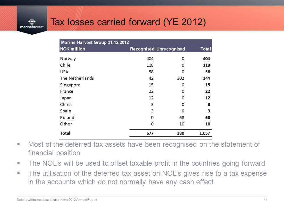 Tax losses carried forward (YE 2012) 44  Most of the deferred tax assets have been recognised on the statement of financial position  The NOL's will be used to offset taxable profit in the countries going forward  The utilisation of the deferred tax asset on NOL's gives rise to a tax expense in the accounts which do not normally have any cash effect Details will be made available in the 2012 Annual Report