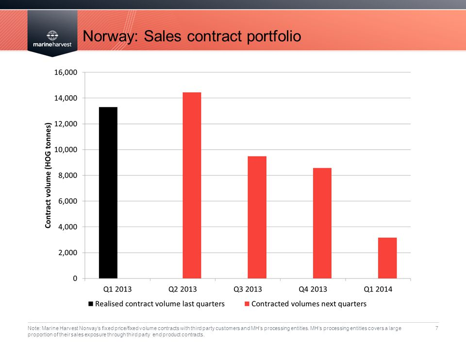 Norway: Sales contract portfolio 7 Note: Marine Harvest Norway's fixed price/fixed volume contracts with third party customers and MH's processing ent