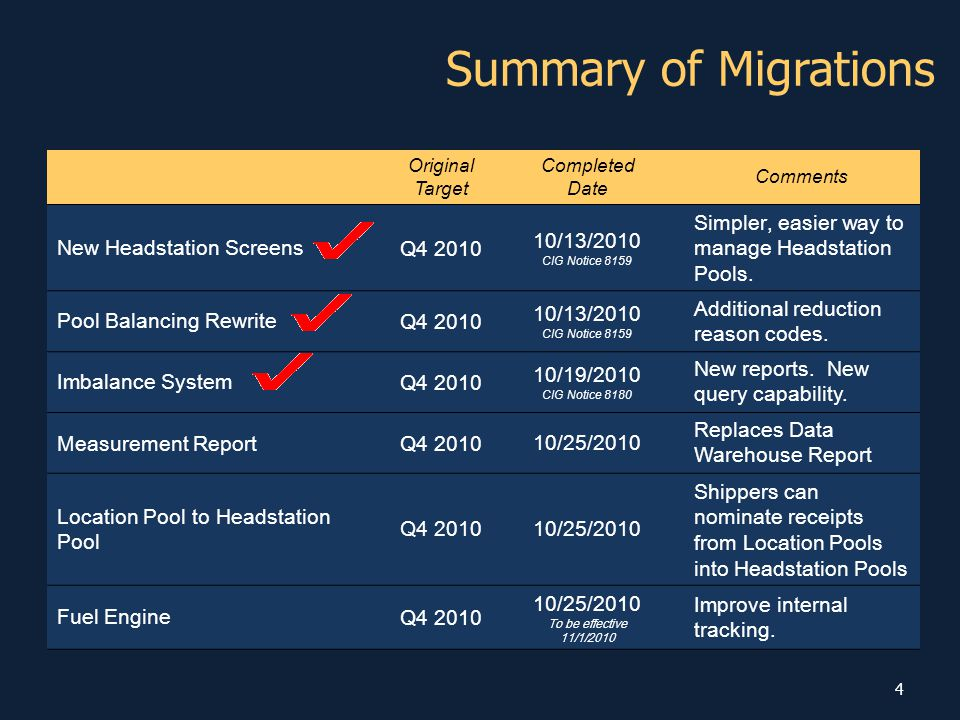 Summary of Migrations Original Target Completed Date Comments New Headstation Screens Q4 2010 10/13/2010 CIG Notice 8159 Simpler, easier way to manage Headstation Pools.