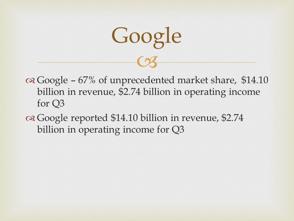   Google – 67% of unprecedented market share, $14.10 billion in revenue, $2.74 billion in operating income for Q3  Google reported $14.10 billion in revenue, $2.74 billion in operating income for Q3 Google