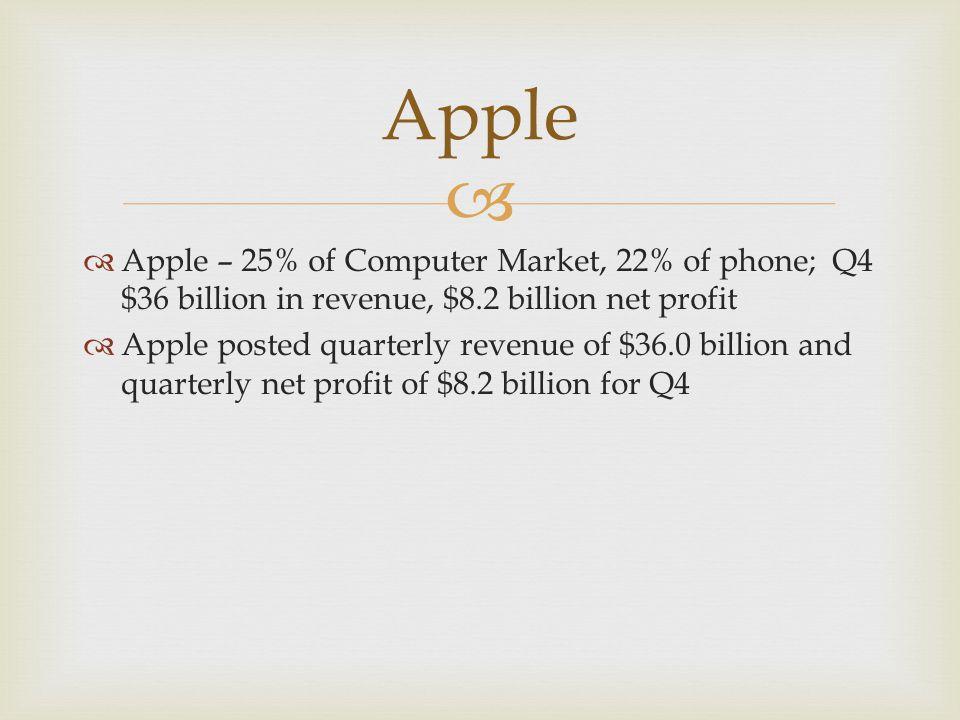   Apple – 25% of Computer Market, 22% of phone; Q4 $36 billion in revenue, $8.2 billion net profit  Apple posted quarterly revenue of $36.0 billion and quarterly net profit of $8.2 billion for Q4 Apple