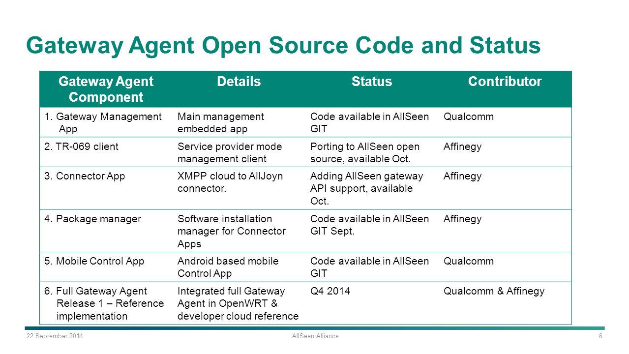 22 September 2014 AllSeen Alliance 6 Gateway Agent Open Source Code and Status Gateway Agent Component DetailsStatusContributor 1. Gateway Management