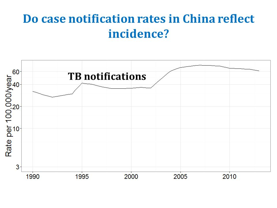 Do case notification rates in China reflect incidence? TB notifications