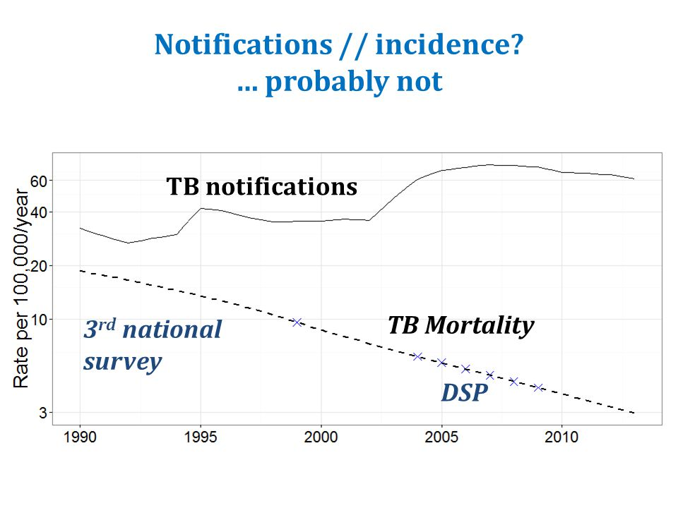 Notifications // incidence? … probably not TB notifications TB Mortality 3 rd national survey DSP