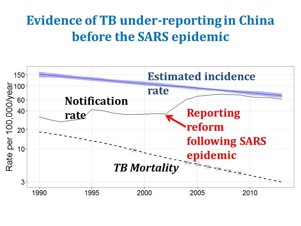 Evidence of TB under-reporting in China before the SARS epidemic Reporting reform following SARS epidemic Notification rate Estimated incidence rate TB Mortality