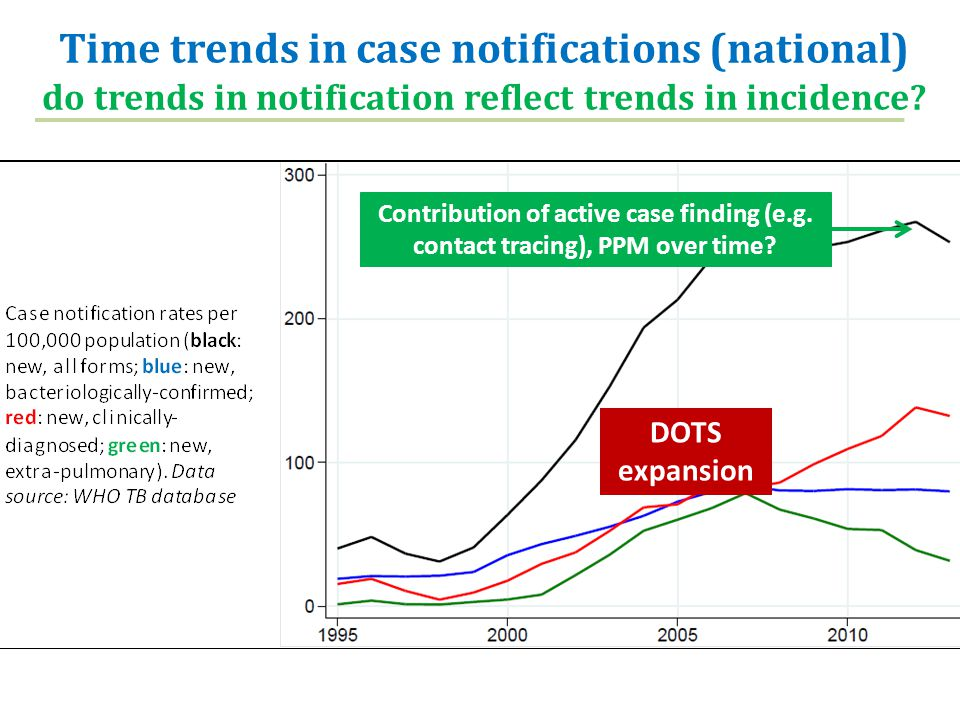 Time trends in case notifications (national) do trends in notification reflect trends in incidence? Contribution of active case finding (e.g. contact
