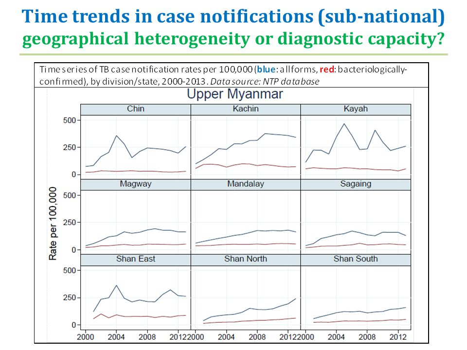 Time trends in case notifications (sub-national) geographical heterogeneity or diagnostic capacity?