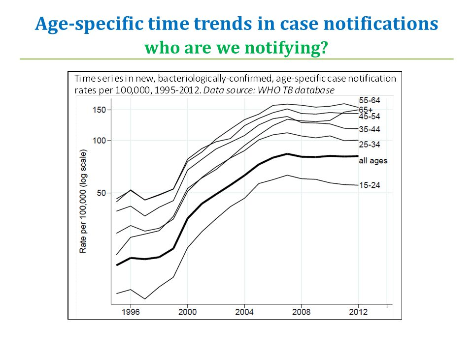 Age-specific time trends in case notifications who are we notifying