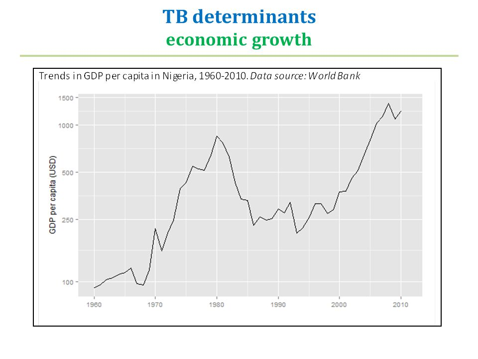 TB determinants economic growth