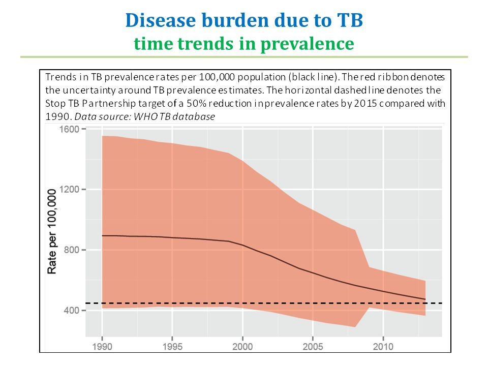 Disease burden due to TB time trends in prevalence
