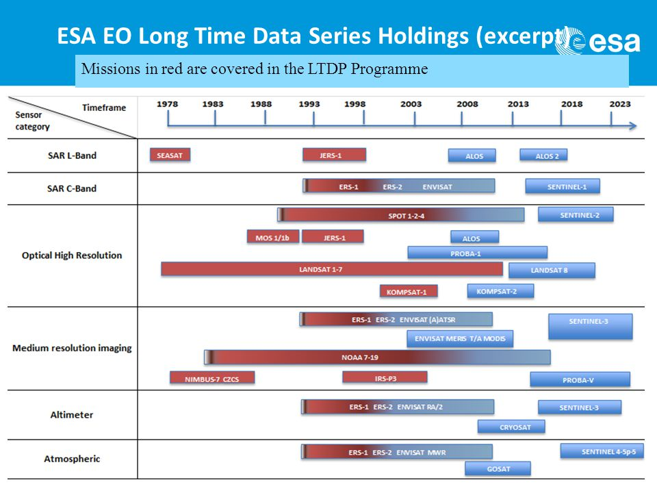 ESA EO Long Time Data Series Holdings (excerpt) Missions in red are covered in the LTDP Programme