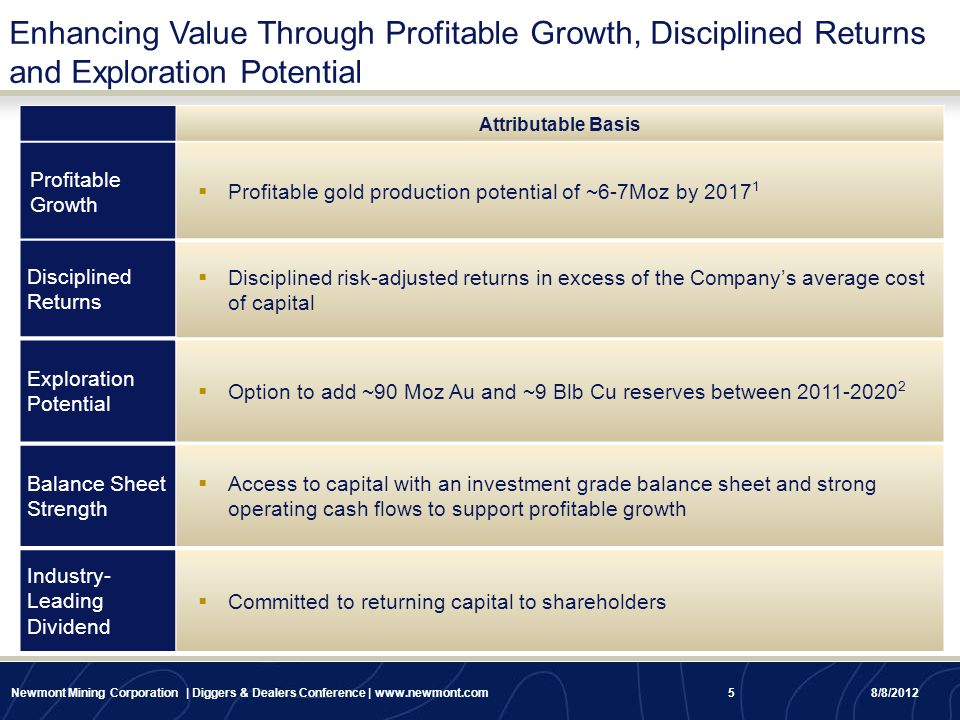 Enhancing Value Through Profitable Growth, Disciplined Returns and Exploration Potential Attributable Basis Profitable Growth Disciplined Returns Expl