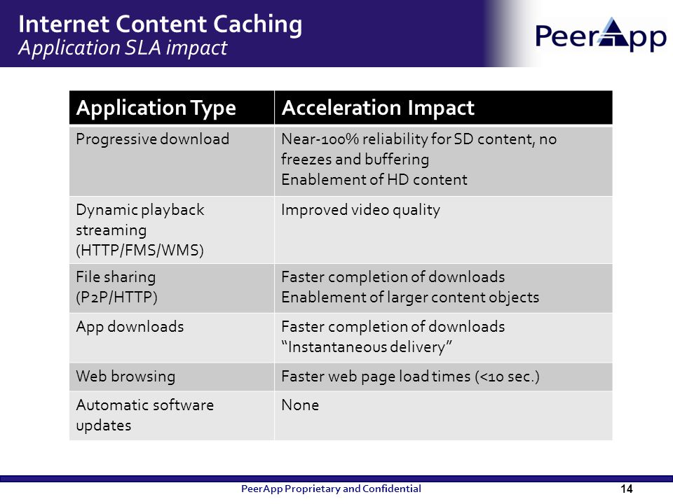 Internet Content Caching Application SLA impact 14 PeerApp Proprietary and Confidential Application TypeAcceleration Impact Progressive downloadNear-1