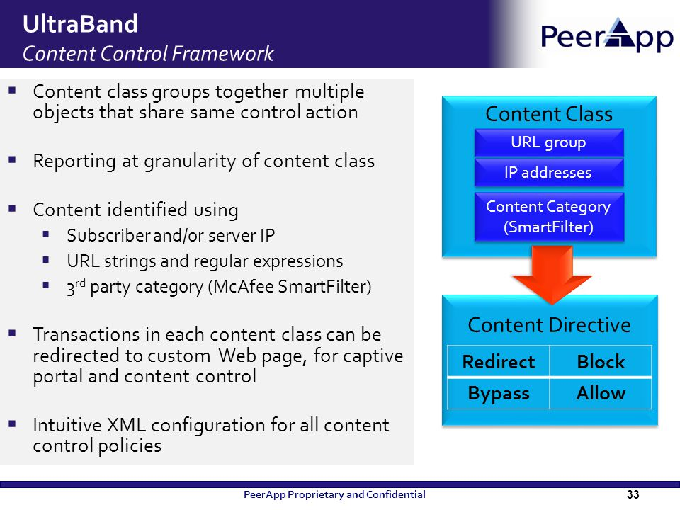 UltraBand Content Control Framework Content Directive Content Class URL group Content Category (SmartFilter) 33  Content class groups together multip