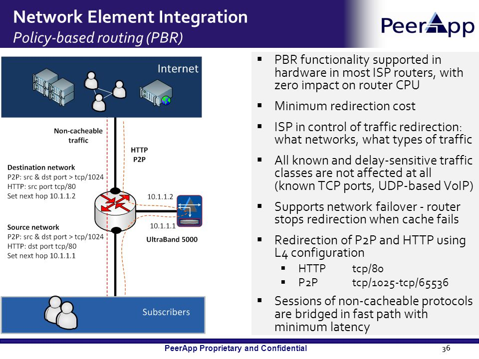 PeerApp Proprietary and Confidential Network Element Integration Policy-based routing (PBR)  PBR functionality supported in hardware in most ISP rout