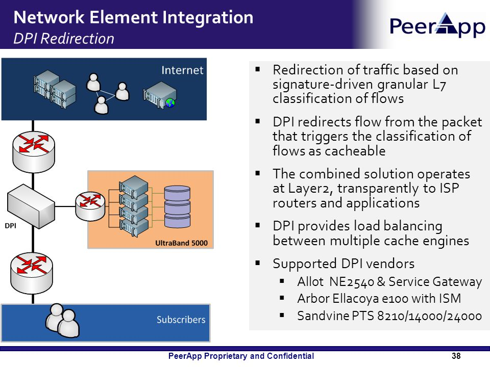 PeerApp Proprietary and Confidential Network Element Integration DPI Redirection  Redirection of traffic based on signature-driven granular L7 classi