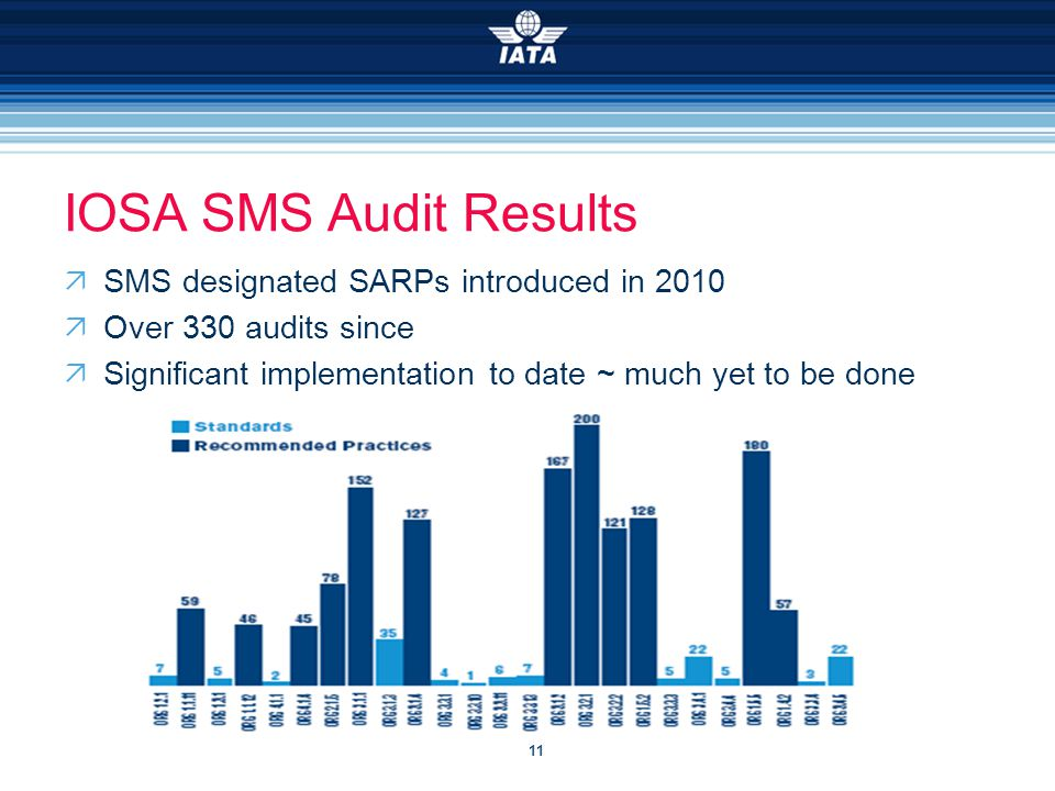 11 IOSA SMS Audit Results  SMS designated SARPs introduced in 2010  Over 330 audits since  Significant implementation to date ~ much yet to be done