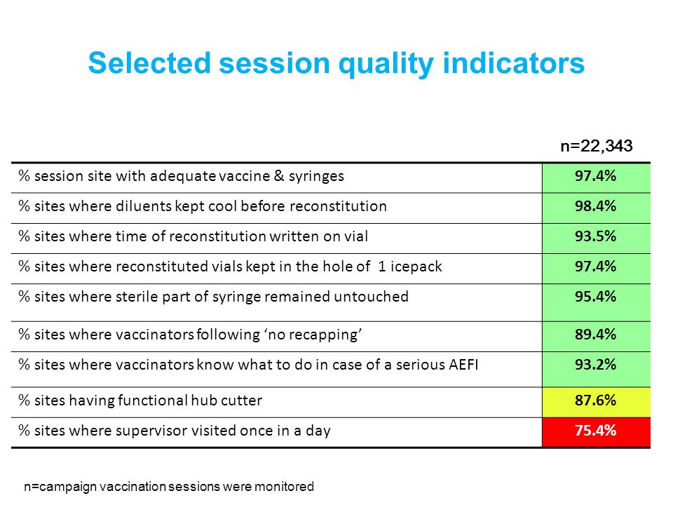 Selected session quality indicators % session site with adequate vaccine & syringes97.4% % sites where diluents kept cool before reconstitution98.4% % sites where time of reconstitution written on vial93.5% % sites where reconstituted vials kept in the hole of 1 icepack97.4% % sites where sterile part of syringe remained untouched95.4% % sites where vaccinators following 'no recapping'89.4% % sites where vaccinators know what to do in case of a serious AEFI93.2% % sites having functional hub cutter87.6% % sites where supervisor visited once in a day75.4% n=22,343 n=campaign vaccination sessions were monitored