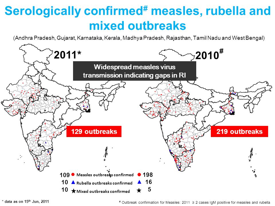 Serologically confirmed # measles, rubella and mixed outbreaks (Andhra Pradesh, Gujarat, Karnataka, Kerala, Madhya Pradesh, Rajasthan, Tamil Nadu and West Bengal) 129 outbreaks Measles outbreaks confirmed Rubella outbreaks confirmed Mixed outbreaks confirmed 109 10 2011* # Outbreak confirmation for Measles: 2011 ≥ 2 cases IgM positive for measles and rubella * data as on 15 th Jun, 2011 2010 # 198 16 5 219 outbreaks Widespread measles virus transmission indicating gaps in RI