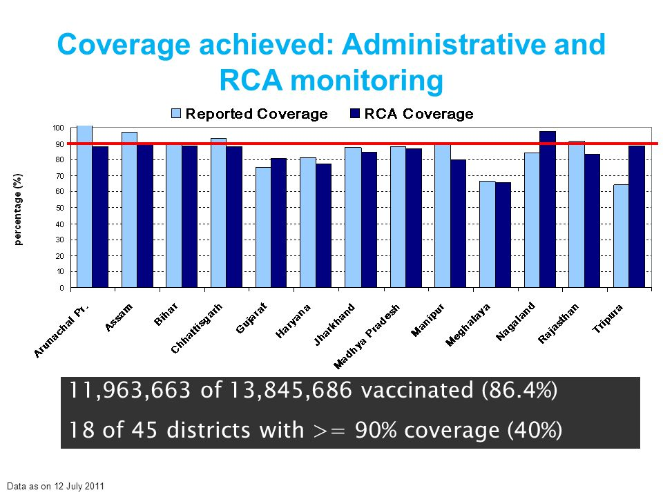 Coverage achieved: Administrative and RCA monitoring 11,963,663 of 13,845,686 vaccinated (86.4%) 18 of 45 districts with >= 90% coverage (40%) Data as on 12 July 2011