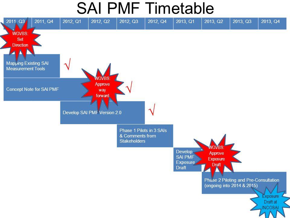 SAI PMF Timetable 5 2011, Q32011, Q42012, Q12012, Q22012, Q32012, Q42013, Q12013, Q22013, Q32013, Q4 Mapping Existing SAI Measurement Tools Concept No