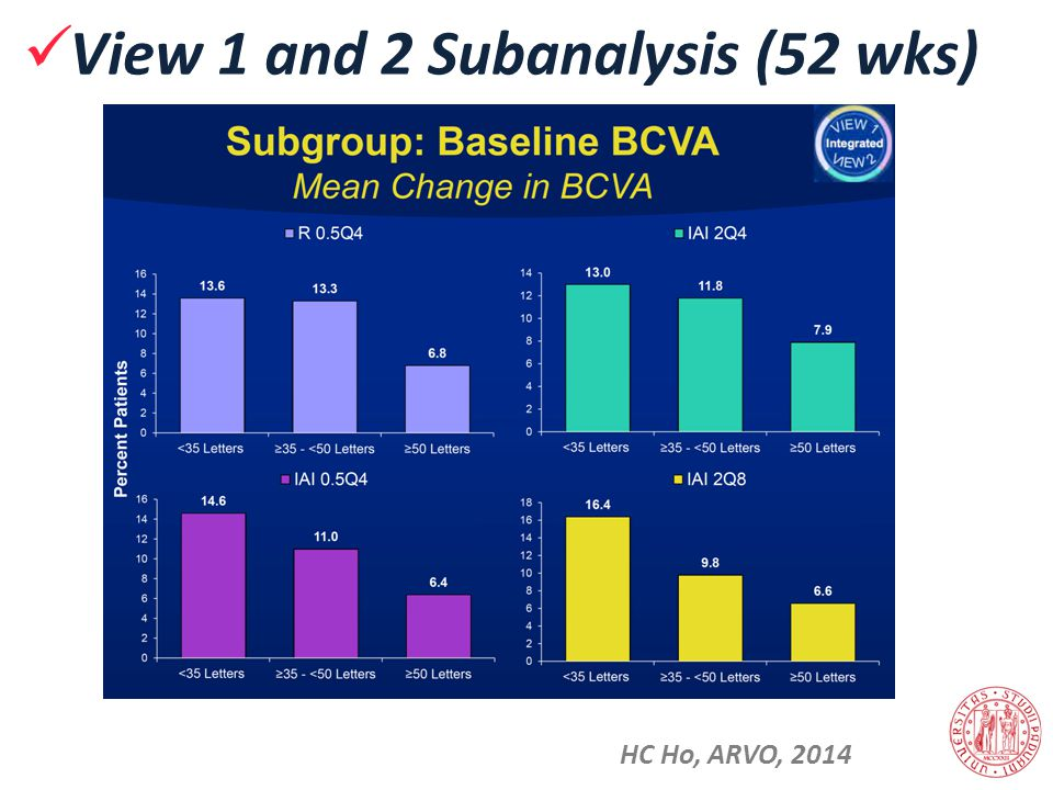 View 1 and 2 Subanalysis (52 wks) HC Ho, ARVO, 2014