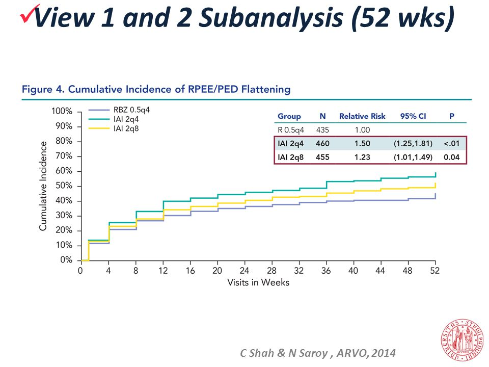 C Shah & N Saroy, ARVO, 2014 View 1 and 2 Subanalysis (52 wks)