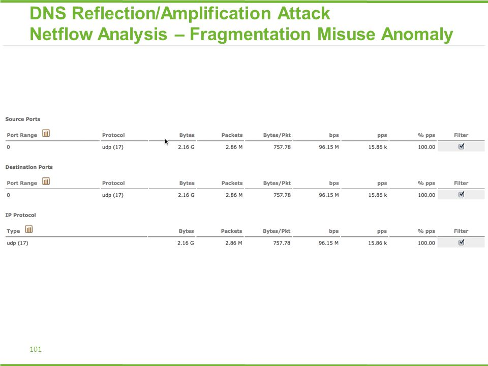 101 DNS Reflection/Amplification Attack Netflow Analysis – Fragmentation Misuse Anomaly