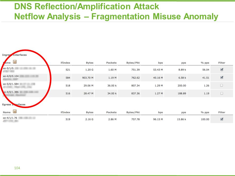 104 DNS Reflection/Amplification Attack Netflow Analysis – Fragmentation Misuse Anomaly