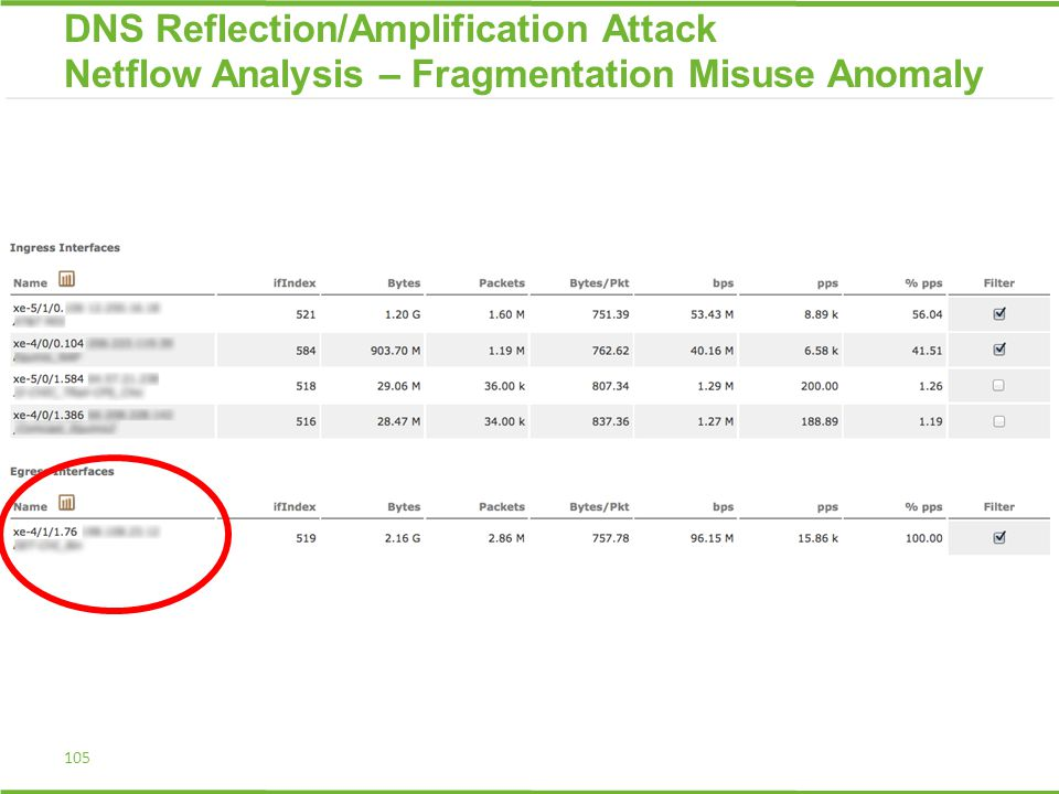 105 DNS Reflection/Amplification Attack Netflow Analysis – Fragmentation Misuse Anomaly