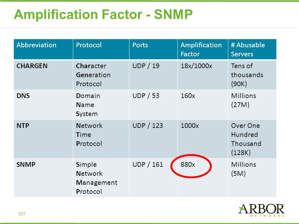 AbbreviationProtocolPortsAmplification Factor # Abusable Servers CHARGENCharacter Generation Protocol UDP / 1918x/1000xTens of thousands (90K) DNSDomain Name System UDP / 53160xMillions (27M) NTPNetwork Time Protocol UDP / 1231000xOver One Hundred Thousand (128K) SNMPSimple Network Management Protocol UDP / 161880xMillions (5M) Amplification Factor - SNMP 107