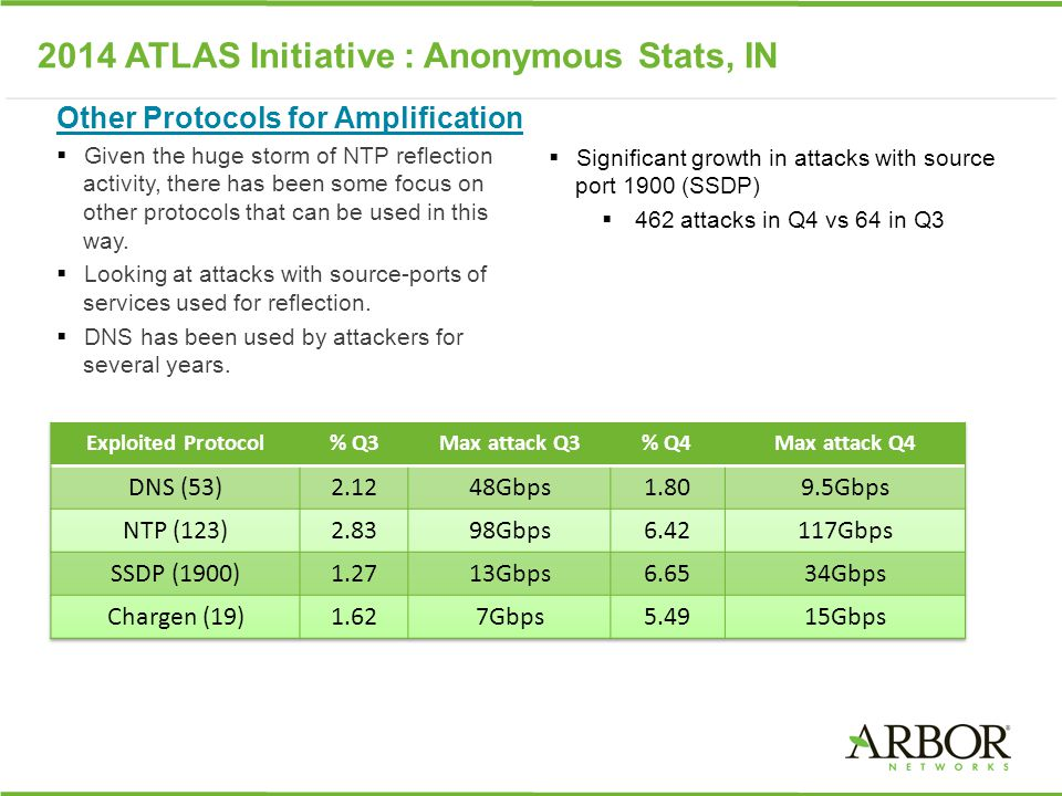 2014 ATLAS Initiative : Anonymous Stats, IN Other Protocols for Amplification  Given the huge storm of NTP reflection activity, there has been some focus on other protocols that can be used in this way.