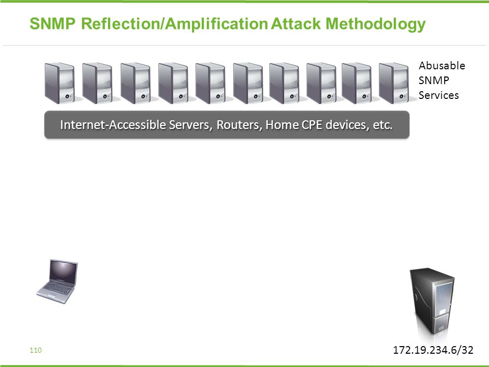 SNMP Reflection/Amplification Attack Methodology 110 Internet-Accessible Servers, Routers, Home CPE devices, etc. 172.19.234.6/32 Abusable SNMP Servic